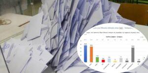 Δημοσκόπηση DATA C: Οριακά μπροστά η Ν.Δ. σε Δυτική Ελλάδα και Αιτωλοακαρνανία